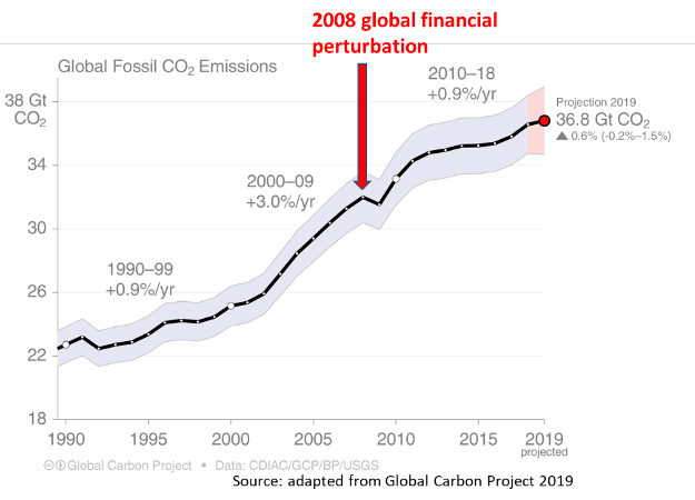 Graph showing what happened with global greenhouse gas emissions after the 2008 financial crash